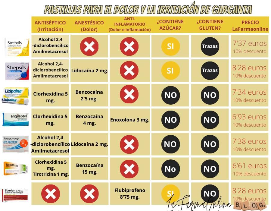 ¿Qué medicamentos para la garganta puedo tomar si me duele al tragar?